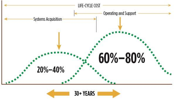 Life cycle costing in construction reduce your building 39 s for Total cost to build a house