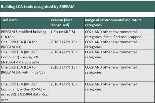 One Click Lca The Only Commercial Lca Tool Approved For Breeam Uk