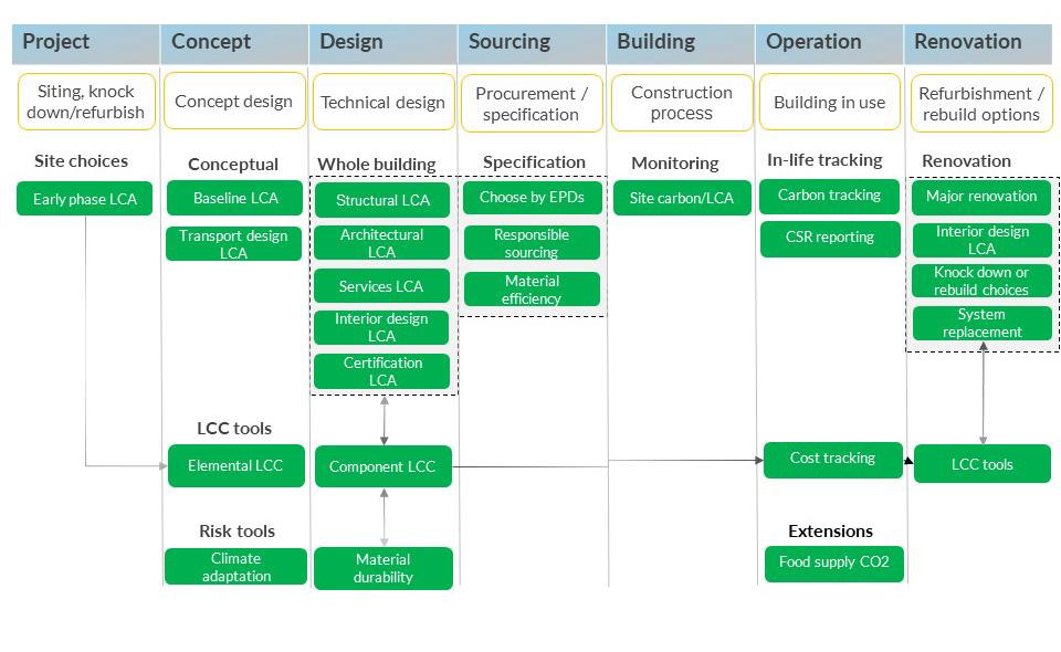 The Business Case For Building Life Cycle Assessment How To Sell Lca