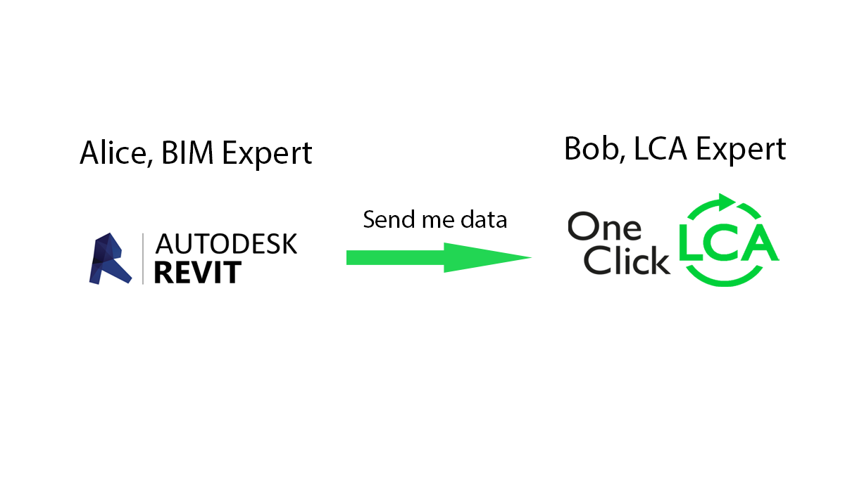 Automated LCA from Revit, IES, Solibri - Send Me Data from BIM